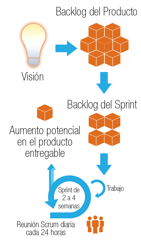 methodology-agile-airtouch-infographic-ES