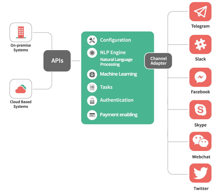 The Process of Multi Channel ChatBot Platform by Airtouch